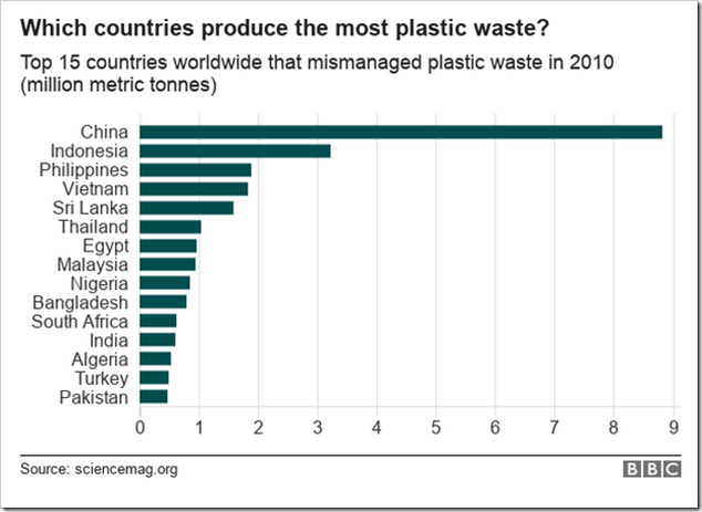 Which countries produce the most plastic waste?